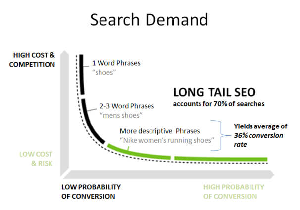 long tail keyword demand | Woodworks Communications