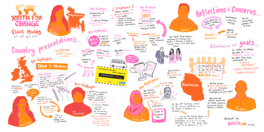 Youth For Change Visual Minutes