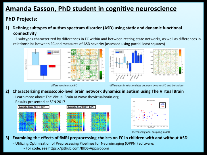 My main focus is characterizing brain network dynamics in children and adolescents with autism spectrum disorder (ASD).  For my first PhD project, I used unsupervised machine learning to define subtypes of ASD based on static and dynamic functional connectivity (FC). I found two ASD subtypes characterized by differences in FC within and between resting state networks, as well as differences in relationships between FC and measures of ASD severity.  My second project involves using TheVirtualBrain to characterize mesoscopic-level brain network dynamics in ASD. In addition, I am currently working an a project that involves a systematic comparison of different fMRI preprocessing strategies to determine how these choices influence the resulting FC, as well as group differences in FC observed between participants with and without ASD.