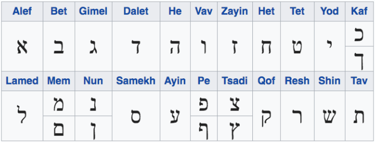 Figure 1:  The 22 letters of the Hebrew alphabet (photo source: Wikipedia)
