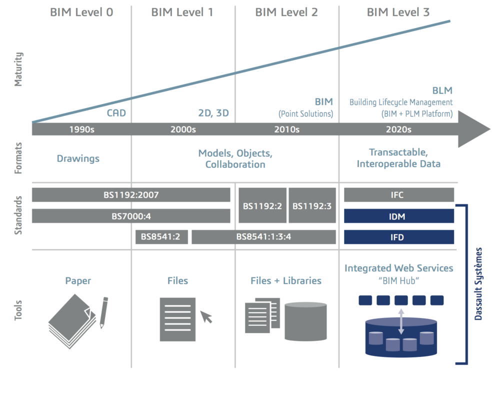 The BIM maturity model by Mark Bew and Mervyn Richards