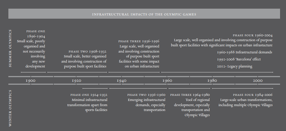 The changing infrastructural impact of the Summer and Winter Games, 1896–2006