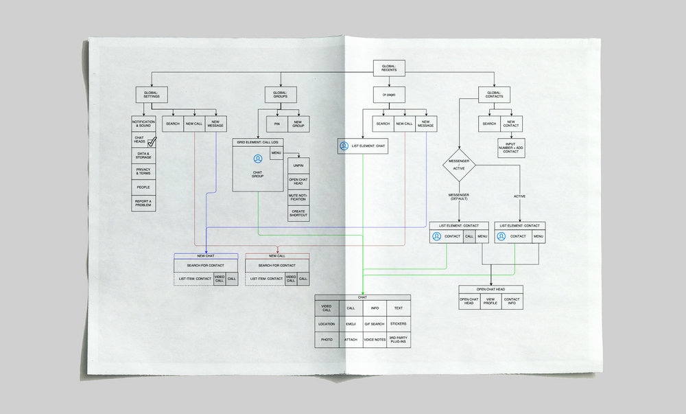 Facebook Messenger information hierarchy (click to enlarge)