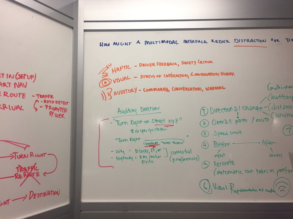 Whiteboarding Ideas