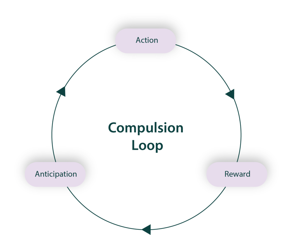 compulsion loop