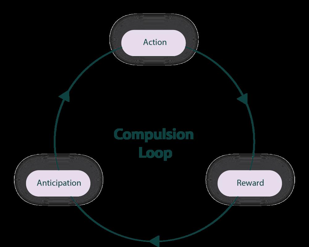 compulsion loop