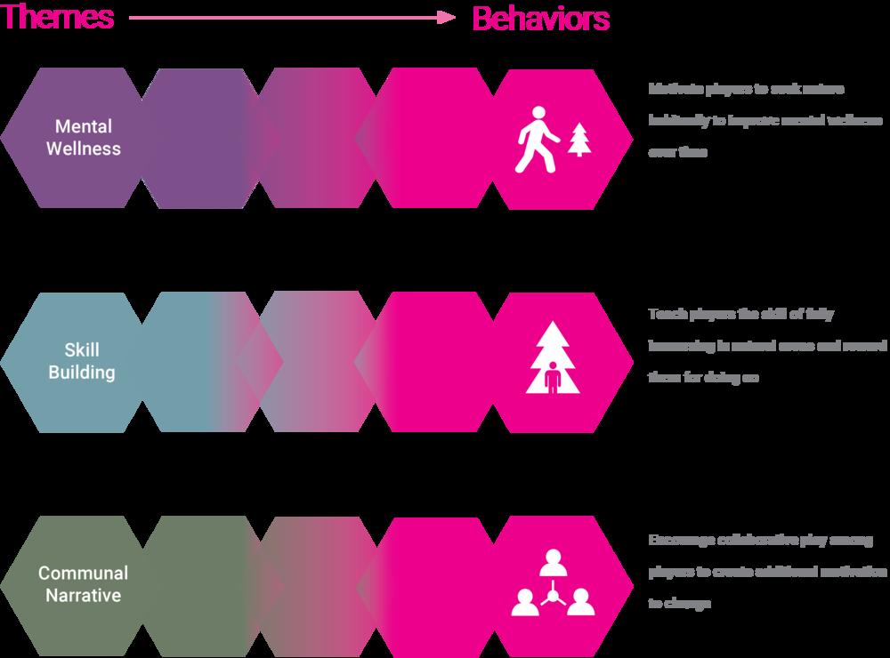 themes-to-behaviors