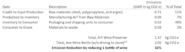 Table 2: Cradle to Grave GWP Analysis of ArT Wine Preserver