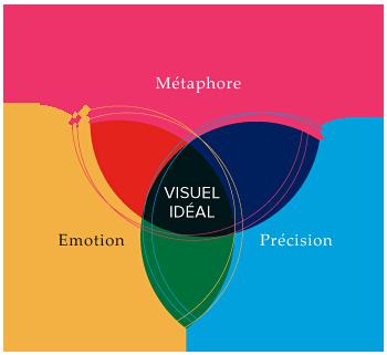 Métaphore, Emotion, Précision pour un visuel idéal