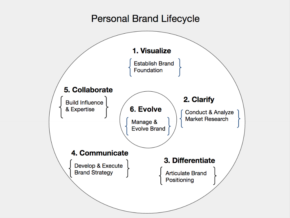 Developed in collaboration with Paul Copcutt of Square Peg, this Personal Brand Lifecycle reflects the branding process I use with clients and for my own brand management.