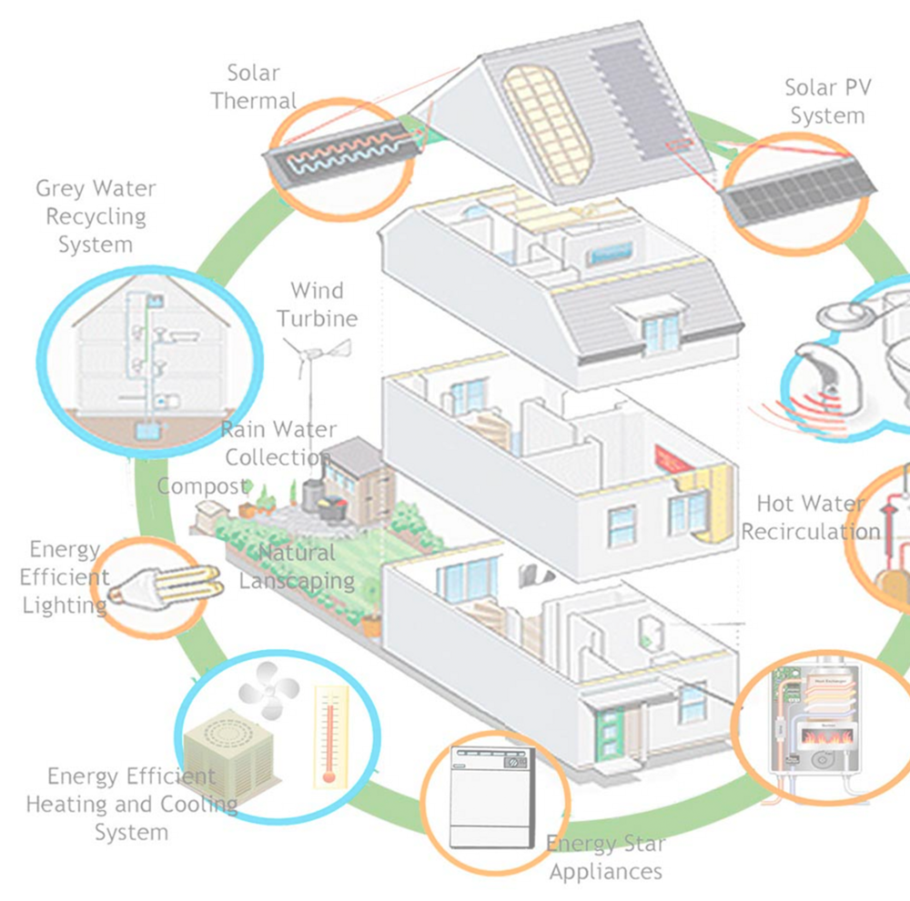 Net-Zero Homes - Development benefits...