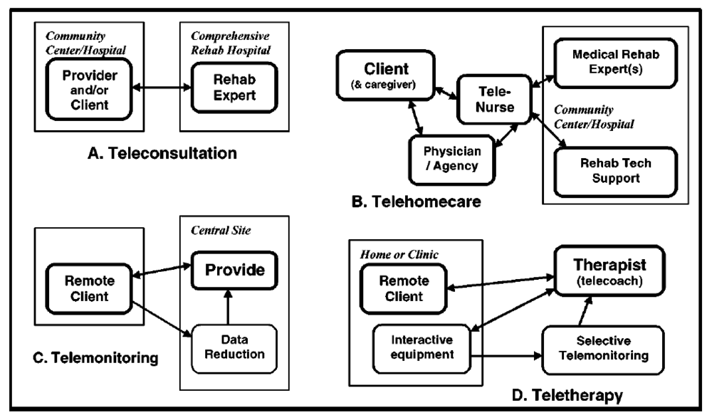 Winters, J. (2002). Telerehabilitation research: Emerging opportunities.  Annual Review of Biomedical Engineering,   4 , 287-320.