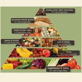"""The """"Real Food"""" Pyramid"""