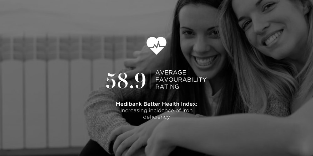 PROJECT: MEDIBANK BETTER HEALTH INDEX: INCREASING INCIDENCE OF IRON DEFICIENCY.jpg