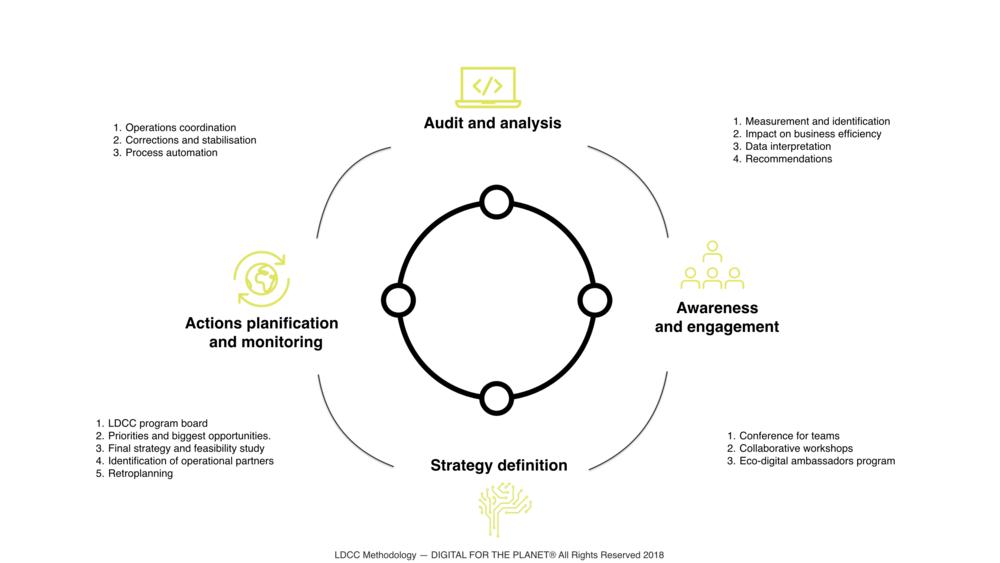 LDCC Methodology - Low Digital Carbone Company
