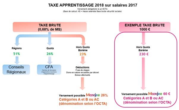 Schema Taxe d'apprentissage.jpg