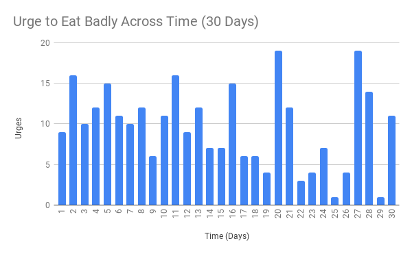 Urge to Eat Badly Across Time (30 Days).png