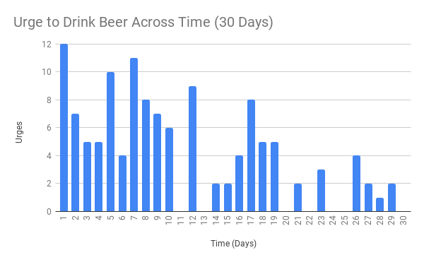 Urge to Drink Beer Across Time (30 Days).png