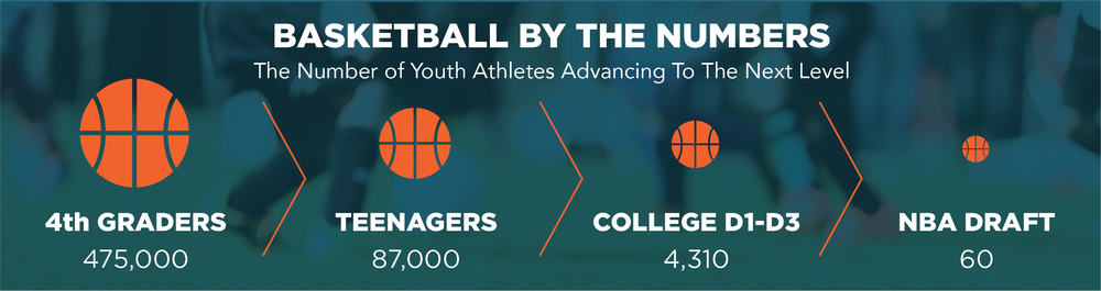 By the numbers • Dan Doyle • Executive Director of the Institute for International Sport at the University of Rhode Island • The Encyclopedia of Sports Parenting
