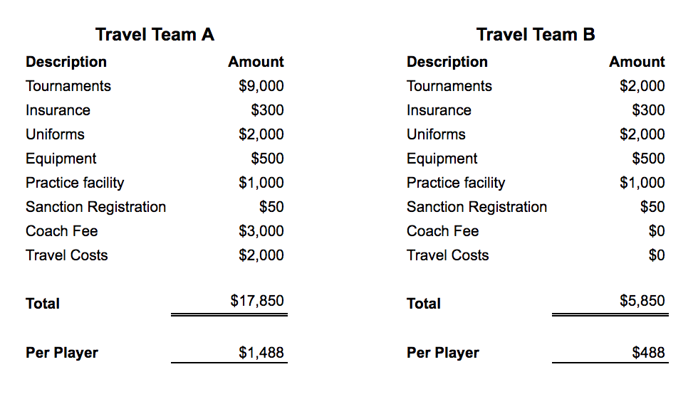 things to consider when budgeting for a travel club sports team