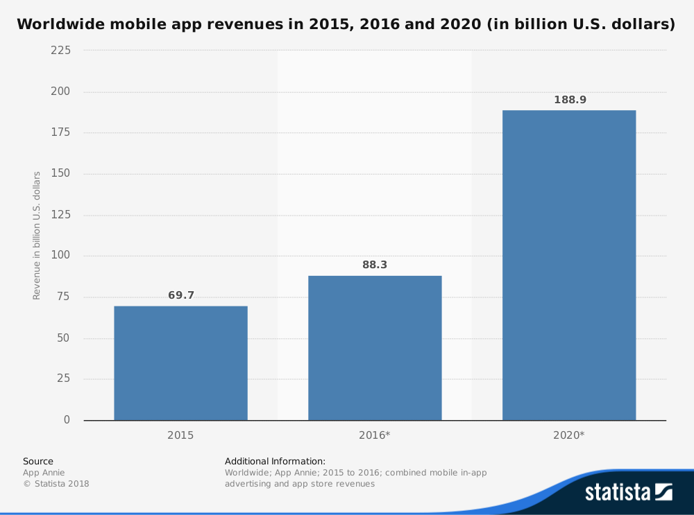 Global Mobile App market revenue