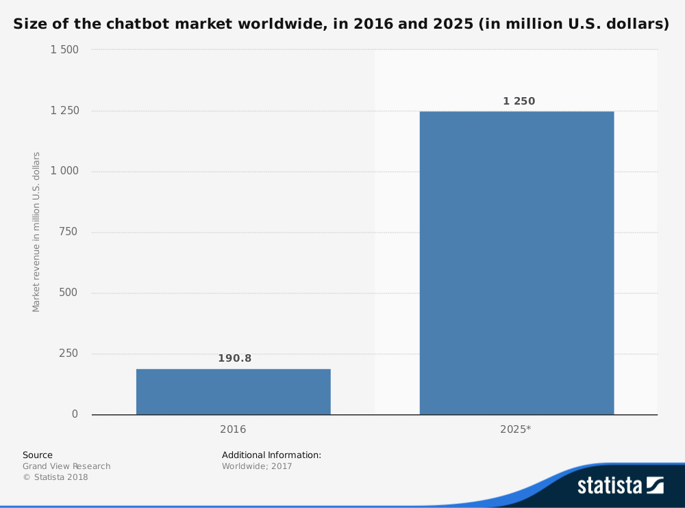 chatbot market worldwide.png