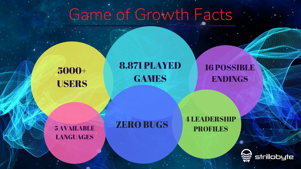 Game of Growth Facts