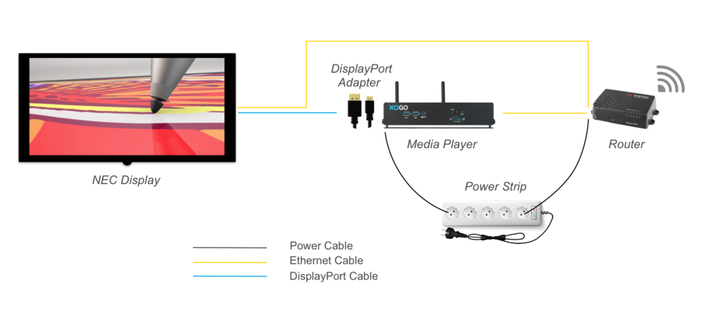 Figure 4: Media Player and Router Diagram