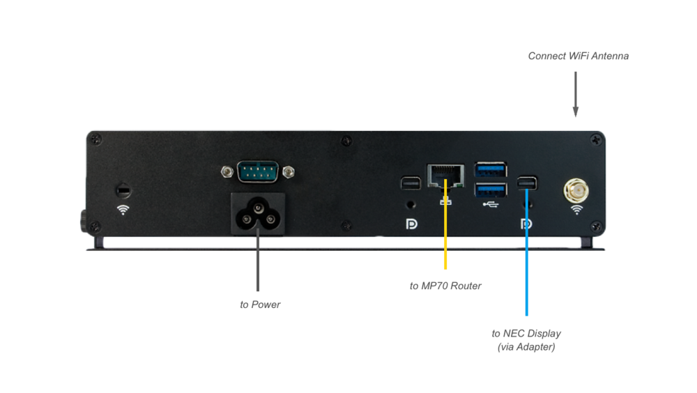 Figure 1: Media Player Connections Close-Up