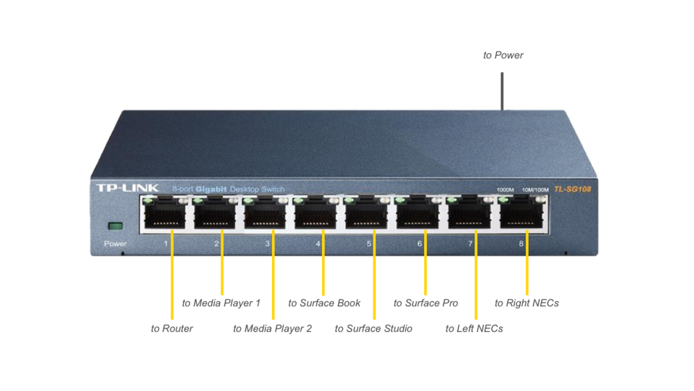 Figure 5: Switch Connections Close-Up