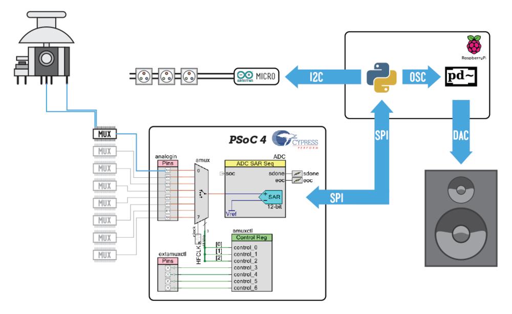 Joytone 1 system diagram