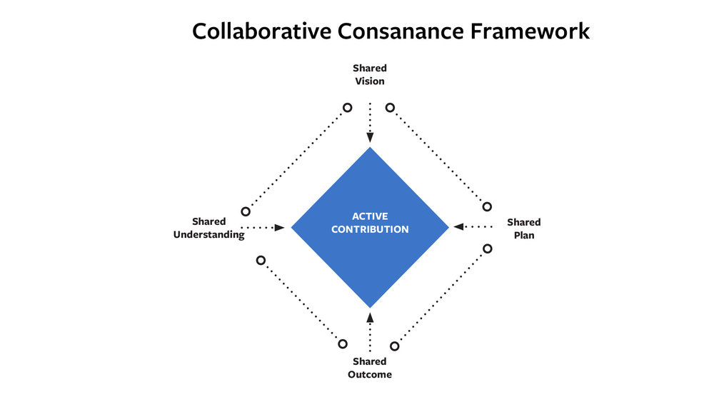 Collaborative Consance Framework.jpg
