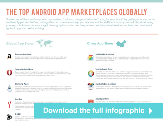 The Top Android Appstores & Marketplaces Globally  You'll be amazed how many Android stores there are globally besides Googleplay.
