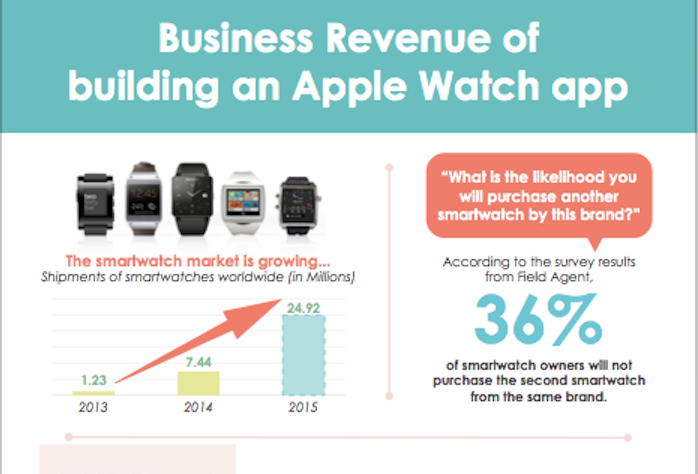 Business revenue of building an Apple Watch app   Apple's changed the way we use apps. Now its changing the way we use watches.