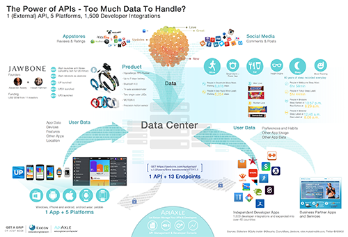 The Power of APIs For those of you who love data, this infographic is for you! Let us show you how data is no longer delivered in a straight line.