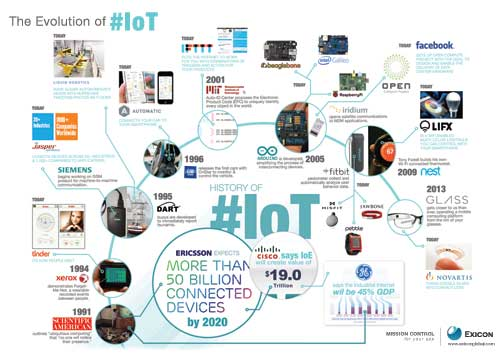The IoT(Internet of Things)   Check out our infographic to learn the IoT, or the Internet of Things, and it's short but fascinating history