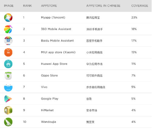 android app store in china