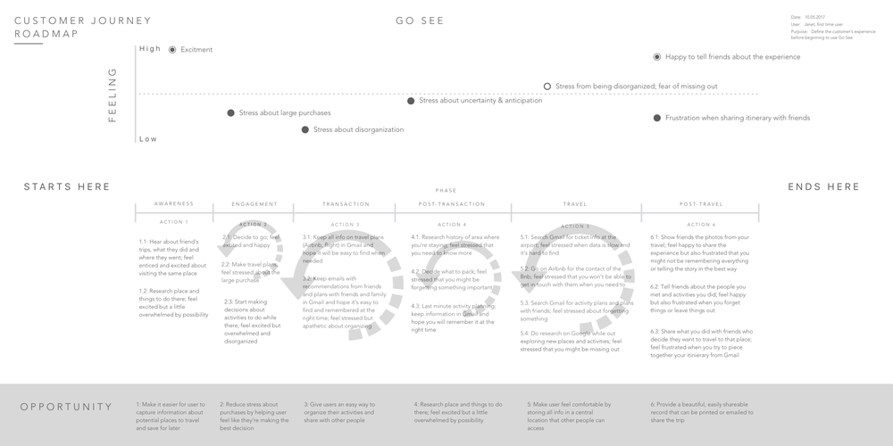 Customer+Journey+Roadmap.png