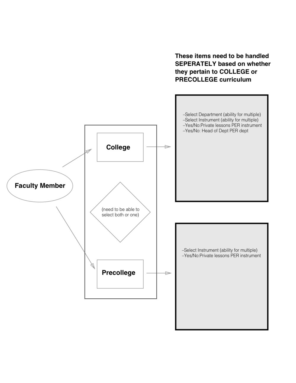 Faculty Blog Structure.png