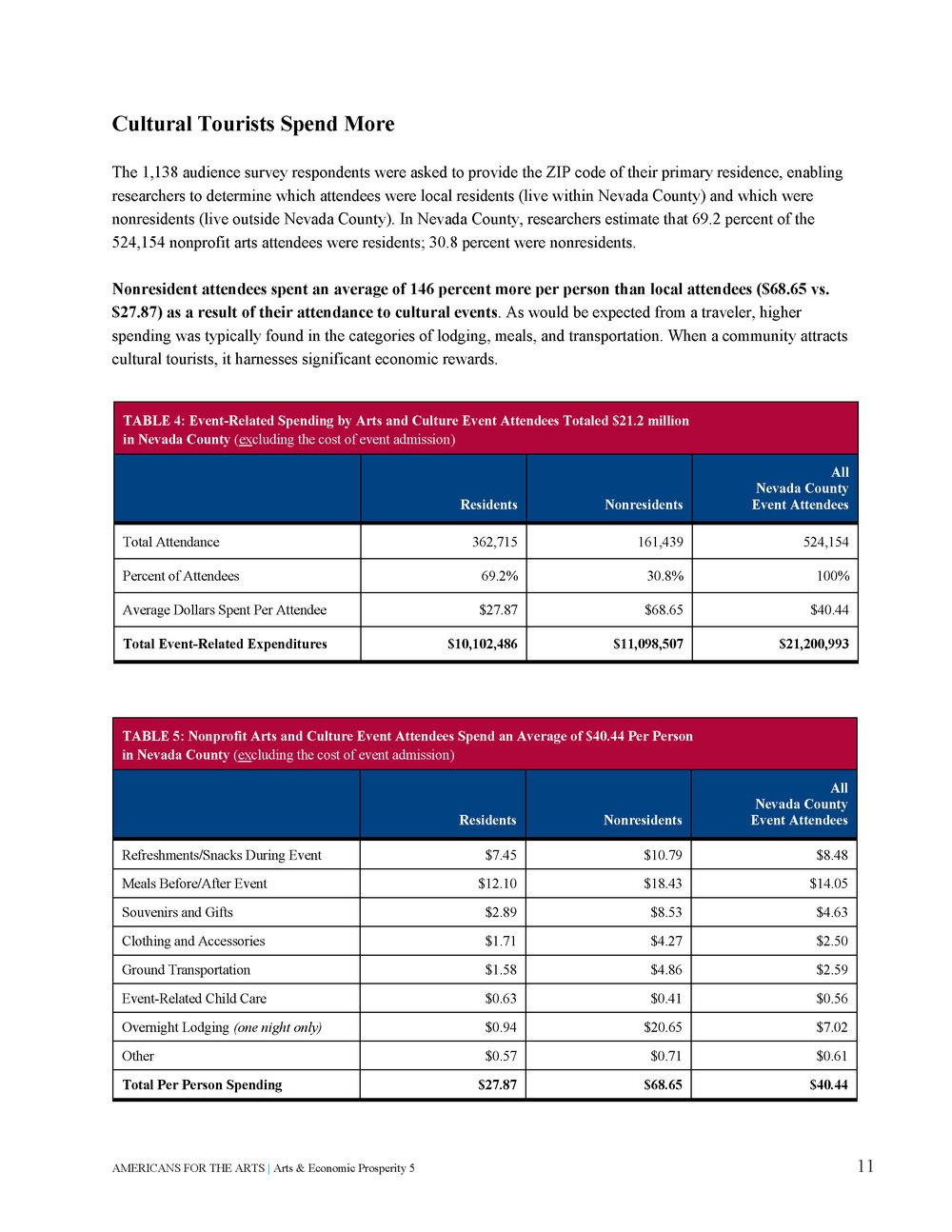Arts & Economic Prosperity in Nevada County_Page_15.jpg