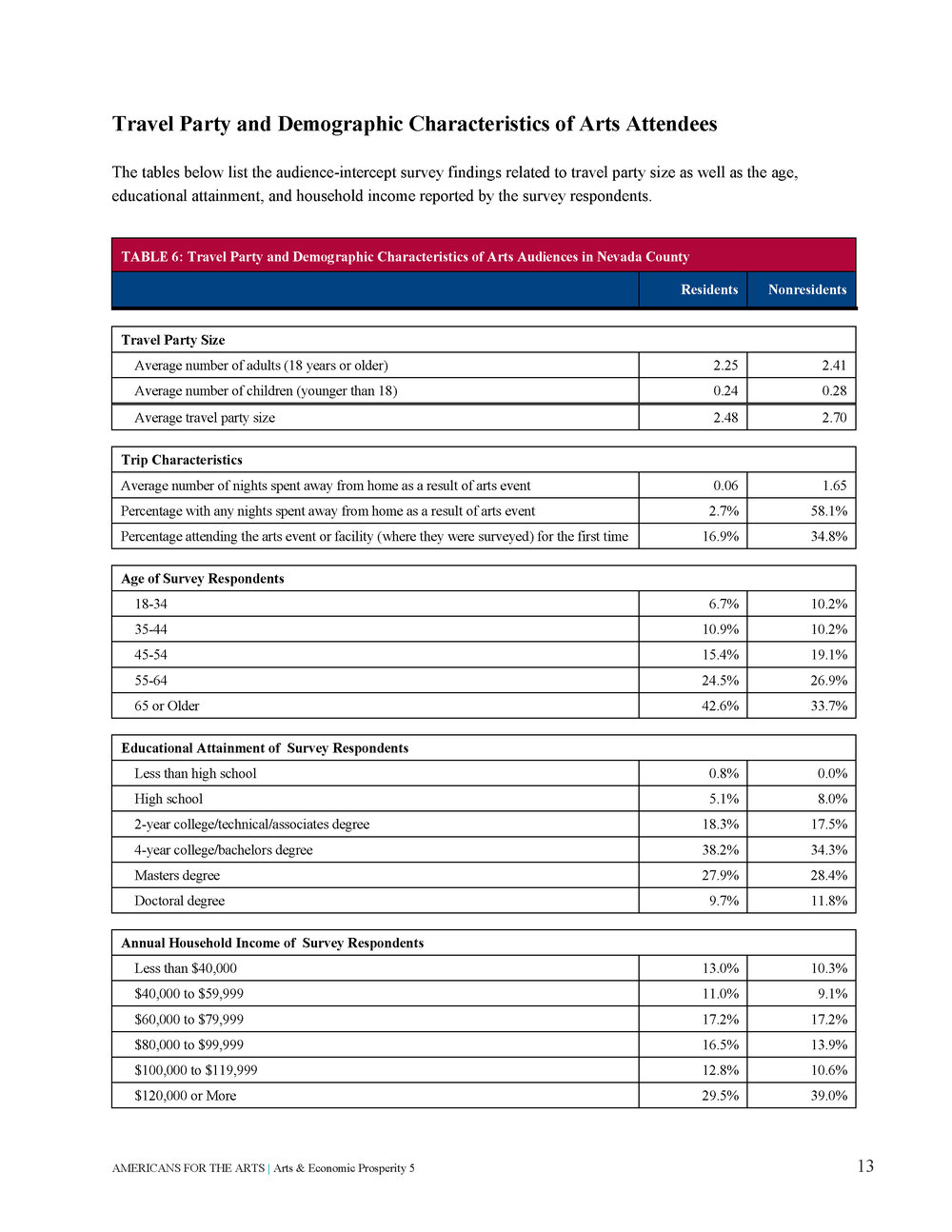 Arts & Economic Prosperity in Nevada County_Page_17.jpg