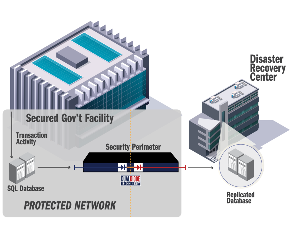 Secure Database Transfer Service (SDTS)