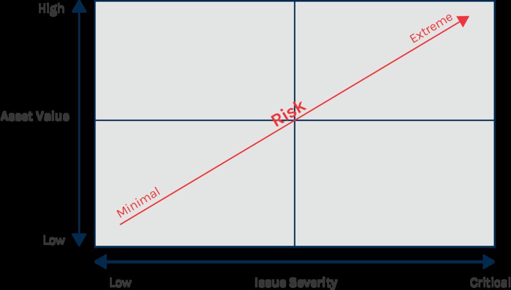 Chart: Assessing Risk