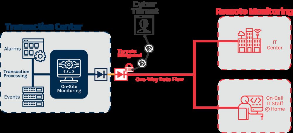 Diagram: One-Way Data Flow Example