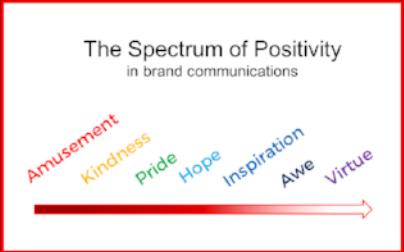 Spectrum of Positivity 2.png