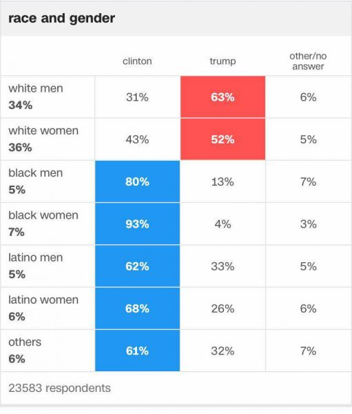 Election Clinton Trump Vote Race Gender Percent