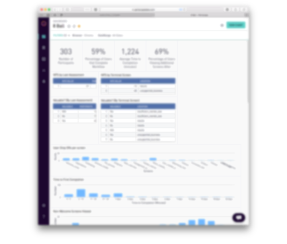 Behavioral analytics dashboard (intentionally blurred for confidentiality).