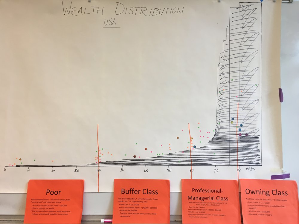Unequal wealth distribution impacts almost every roomful of people