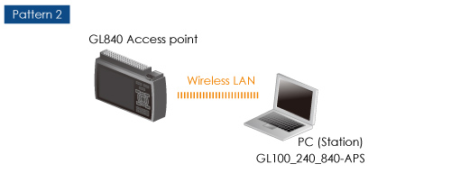 GRAPHTEC MIDI DATA LOGGER GL840 PATTERN 2 ACCESS POINT PATTERN 2 WIRELESS LAN SMART DEVICE STATION GL-CONNECT
