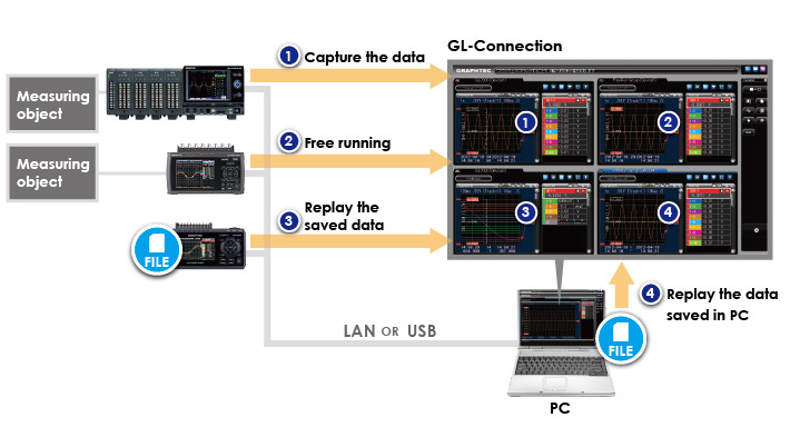 GRAPHTEC DATA LOGFER PLATFORM GL7000 GL CONNECTION PC FILE
